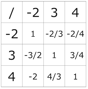Table integers.