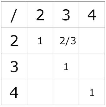 Using the Closure Property to Divide Whole Numbers