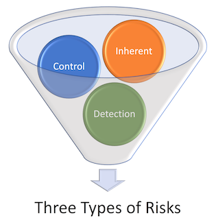 Three types of risk