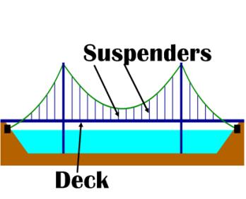 suspension bridges lesson for kids study com rh study com suspension bridge labeled diagram clifton suspension bridge diagram