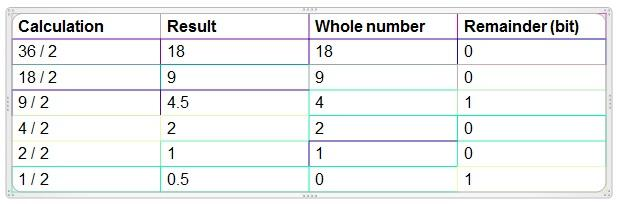 Converting Floating Point Values in the Binary Numerical