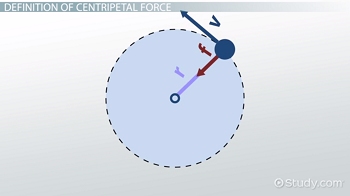 Centripetal Force: Definition, Formula & Examples Video ...