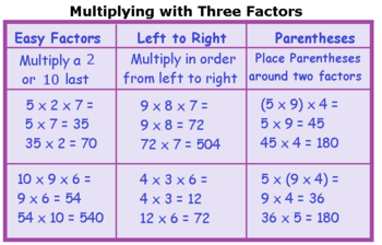 Multiplying Factors & Verifying Your Work: Lesson for Kids ...