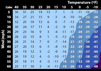 photograph about Printable Wind Chill Chart called What is Wind Chill? - Definition, Reasons Implications