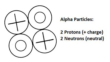 Alpha Particle Equation