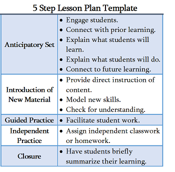 5 Step Lesson Plan Template Study