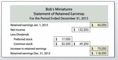 How to Calculate Earnings Per Share Definition Formula Video – Statement of Retained Earnings Sample