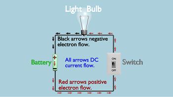 alternating current vs direct current lesson for kids. Black Bedroom Furniture Sets. Home Design Ideas