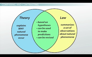 Hypothesis theory law in science video lesson transcript venn diagram relationship between hypotheses law and theories ccuart Image collections
