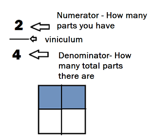 how to find a missing numerator lesson for kids  studycom null