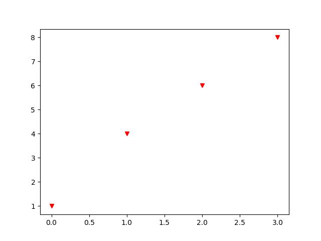Graphics in Python: Choosing Coordinates | Study com