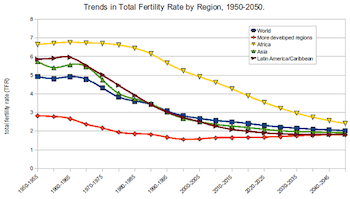 Trends in fertility rates