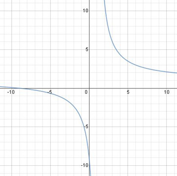 Quiz & Worksheet - Graphing Rational Functions with Linear