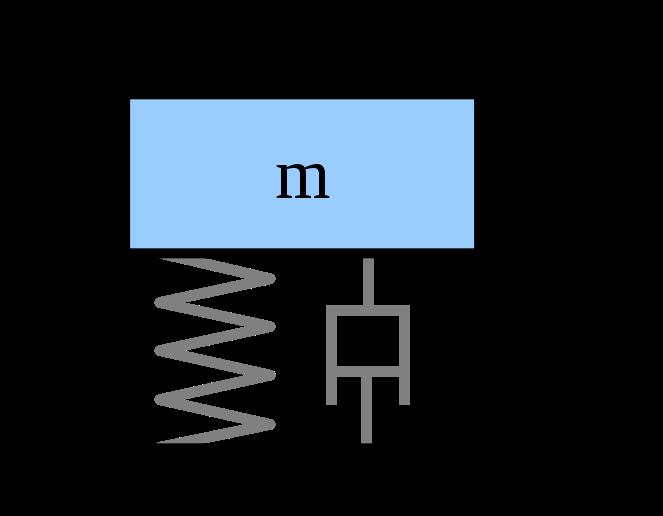 Damping Ratio Definition Formula Video Lesson Transcript