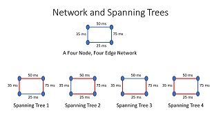 Minimum spanning tree algorithms examples study we can make four different spanning threes for this network these are illustrated in the network and spanning tree diagram ccuart Images