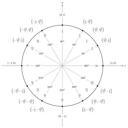 Saxon Algebra 1/2: Functions & Trigonometry - Practice ...