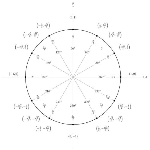 ilts mathematics  trigonometric functions