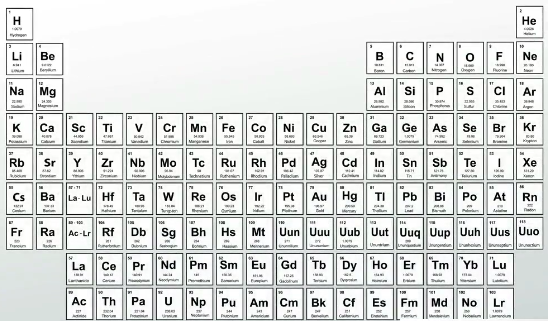 The periodic table of elements ap chemistry lesson plans practice which of the elements below has the highest ionization energy urtaz Image collections