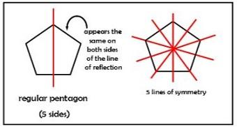 rotations reflections of quadrilaterals regular polygons study com
