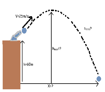 Practice Applying Projectile Motion Formulas - Video