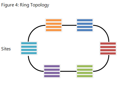 Ring_Topology
