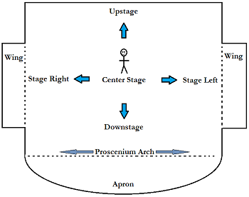 Stage Movement Blocking Definition Rules