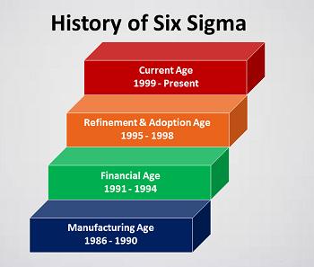 history of six sigma pdf