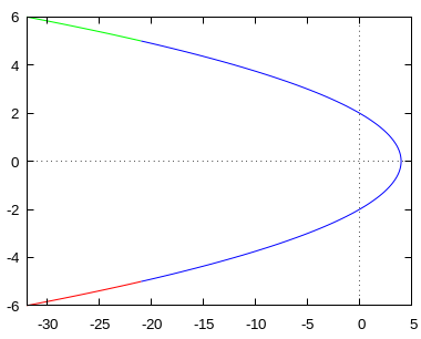 Sketch the plane curve with the vector equation r(t)= \langle 4-t^2