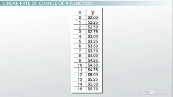 Table with a linear rate of change