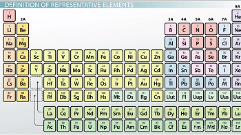 Representative elements of the periodic table definition overview the periodic table urtaz Images