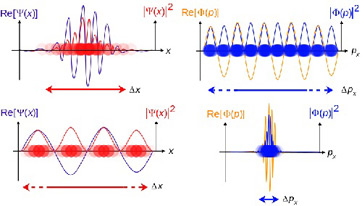 Examples of (traveling) wave functions