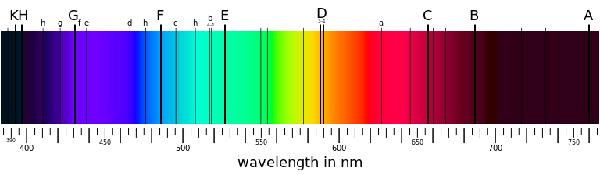 Atomic Spectrum: Definition, Absorption & Emission - Video ...
