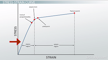Graph of stress-strain curve