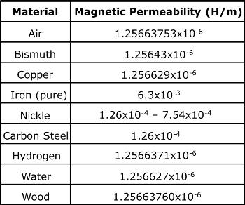 Magnetic Permeabilities