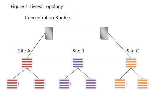 Tiered_Topology