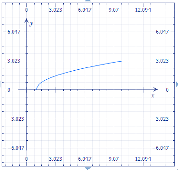 Graph the curve defined by the parametric equations: x = t +