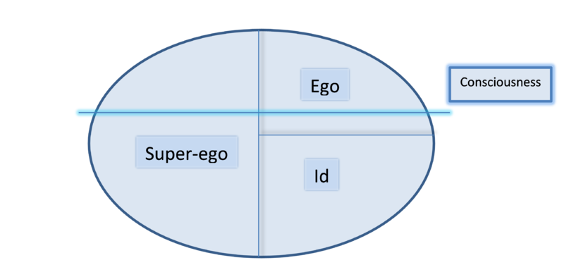 Worksheets Freud Ego Superego Id Worksheet freudian repression definition overview video lesson id ego superego