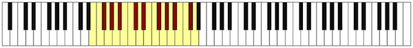 Fig. 3 Bass Range
