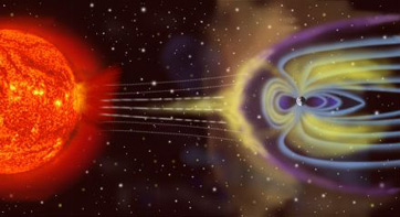 The magnetosphere protects us from some solar radiation, pushing it to the poles.