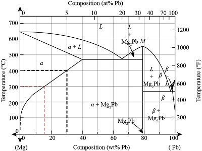 magnesium-lead phase diagram