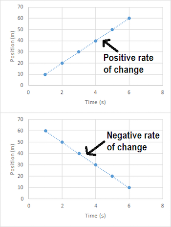 position and Negative Rates of Change