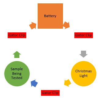 Periodic table activities for elementary school study circuit urtaz Images
