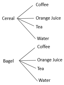 Quiz worksheet tree diagrams sample space diagrams tables of you can choose between cereal and a bagel and you have four choices for what to drink coffee orange juice tea or water draw a tree diagram to ccuart Choice Image
