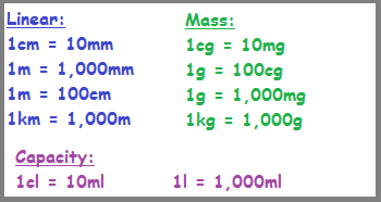 Equivalences Among Metric Units of Measurement: Lesson for Kids ...