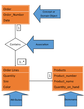 Domain model vs data model study domain model diagram ccuart Images