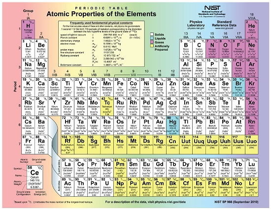 Using mass spectrometry to find chemical formulas study molecular masses from the precise atomic masses of the elements that compose these molecules these values are conveniently found on the periodic table urtaz Gallery