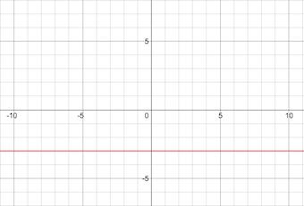Quiz & Worksheet - Horizontal & Vertical Line Equations | Study.com