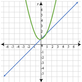 how to know if a line will intersect a parabola