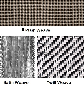 Image result for plain weave twill weave sating weave final fabric