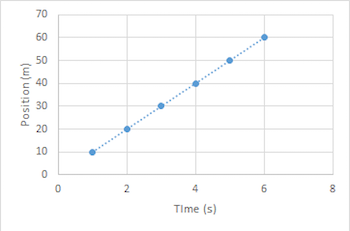 Position Time Graph